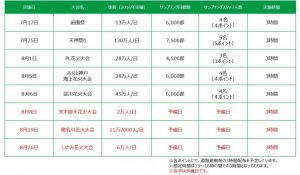 関西5大花火(祭り) うちわ配布キャラバン 実施予定表