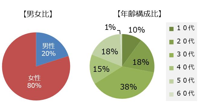 EXPOCITY OSAKA WHEEL 各種データ